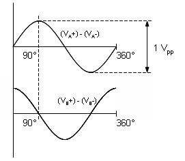 Analogue differential sinusoidal outputs