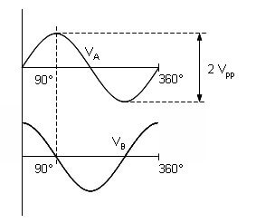 Analogue sinusoidal outputs