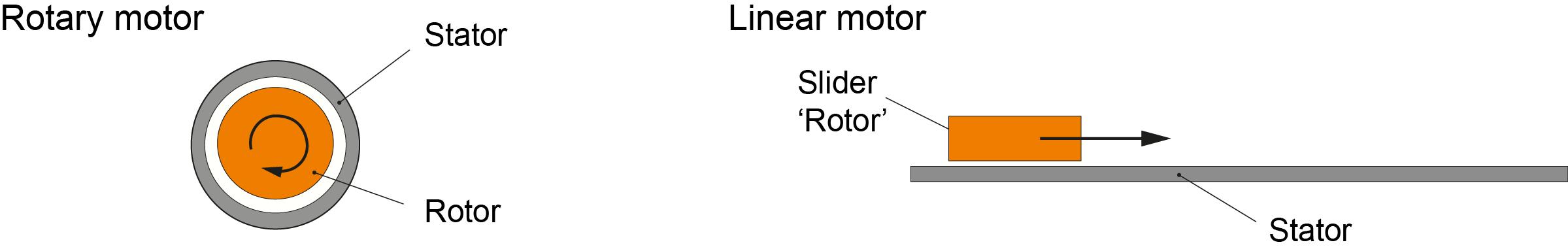 linear_motor